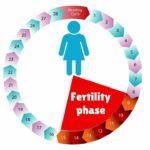موانع الحمل الطبيعية واساليبها